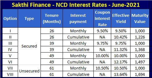 Sakthi Finance NCD June-July-2021 - Interest Rates and Yield-updated