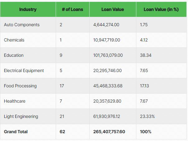 Wint Bricks May 2021 - Cover pool of assets by industry