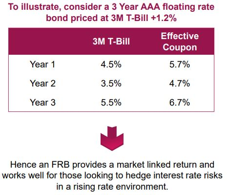 Axis Floater Fund NFO - Illustration about variable rate floating rate bonds with 3 years AAA rated TBills