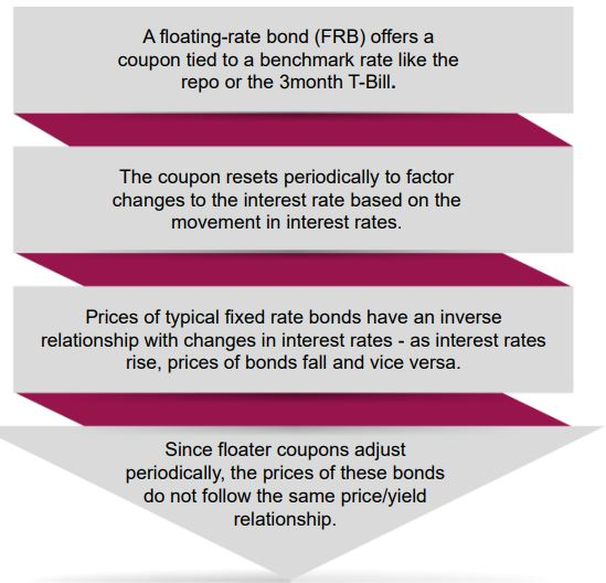 Axis Floater Fund NFO - Illustration about variable rate floating rate bonds