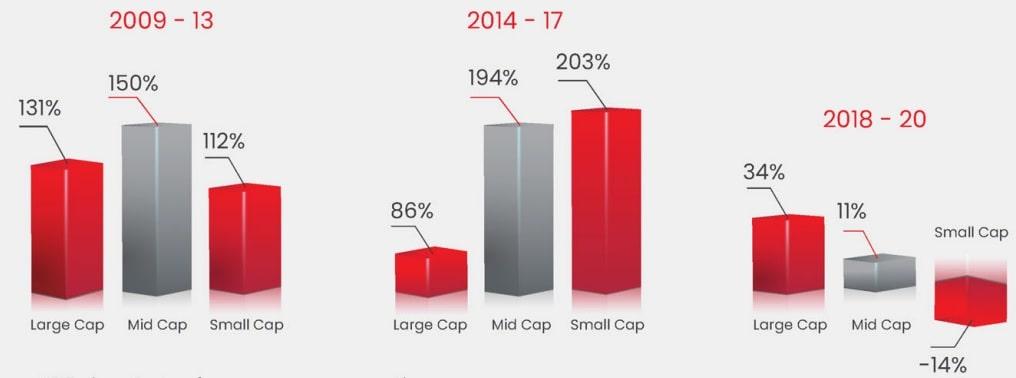 Charts of largecap, midcap and smallcap performance 2009-2020