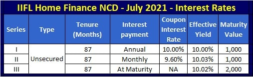 IIFL Home Finance NCD - Interest Rates for July-2021 issue