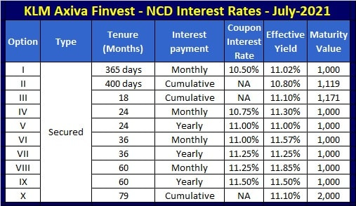 KLM Axiva Finvest NCD - Interest Rates for July-2021 issue