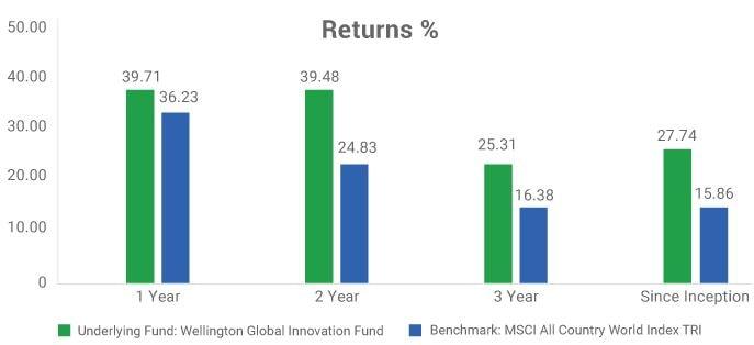 Kotak Global Innovation Fund of Fund - Underlying Fund Performance since inception