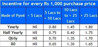 LIC Saral Pension - High purchase price rebate