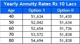 LIC Saral Pension - Sample Annuity Rates Calculator for Rs 10 Lakhs
