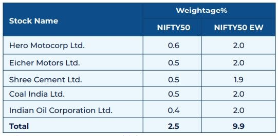 NIFTY50 Vs NIFTY50 Equal Weight Index - Bottom 5 Stocks comparison