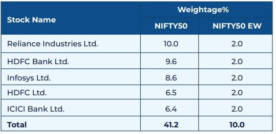 NIFTY50 Vs NIFTY50 Equal Weight Index - Top 5 Stocks comparison