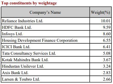 Navi Nifty 50 Index Fund - Index 50 top constitutents