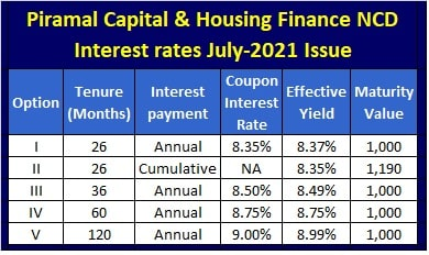 Piramal Capital NCD Interest Rates for July-2021 issue