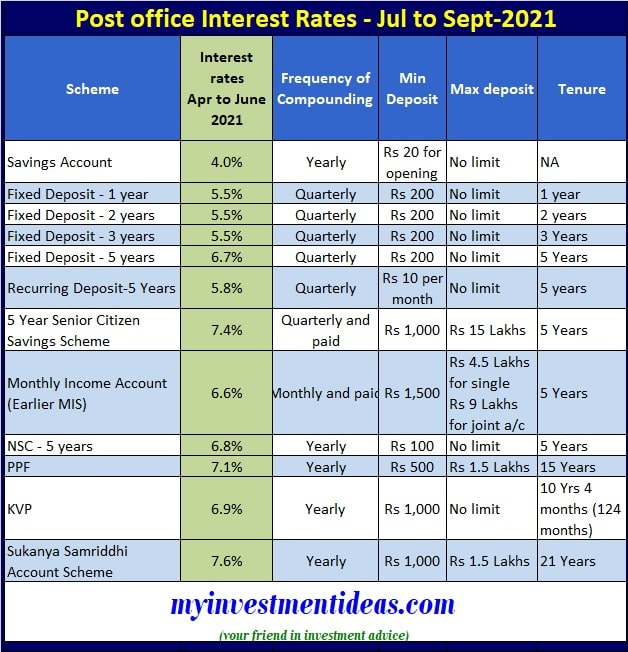 Post Office Interest Rates Table July, August, September 2021 (Small Saving Scheme rates for Q2 FY2022)