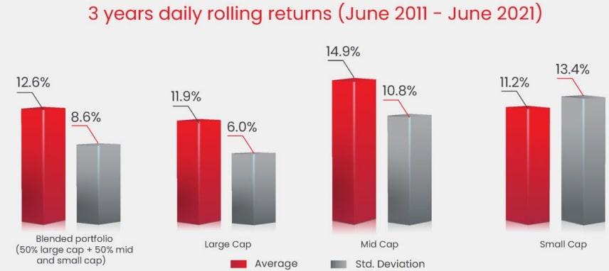 Rolling Returns of largecap, midcap and smallcapsegment - 2011-2021