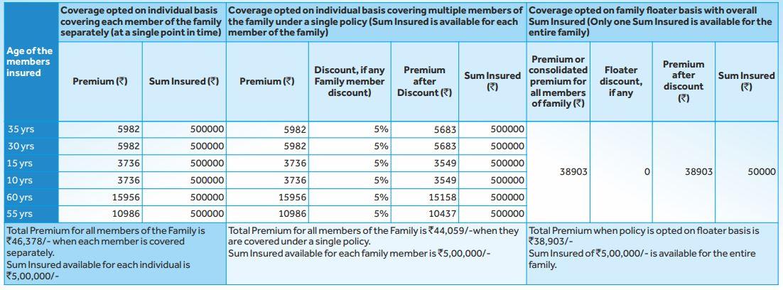 SBI Arogya Supreme - Health insurance plan - Sample Premiums for individual and Family floater