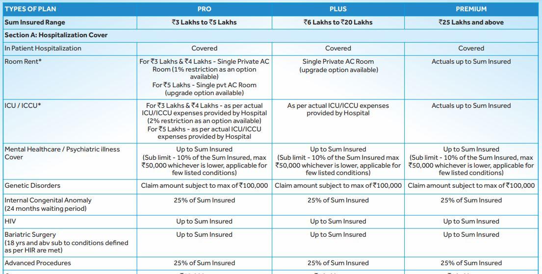 SBI General Insurance Arogya Supreme - Plan with major coverages