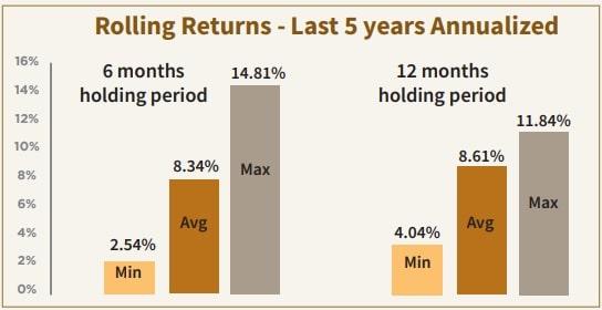 TrustMF Short Term Fund - Model Portfolio Rolling Returns Chart