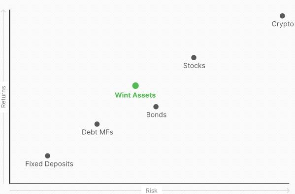 Wint Wealth Bricks July, 2021 - Comparison of this asset with other alternative investment options