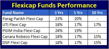 Best Flexicap Mutual Funds to invest in 2021