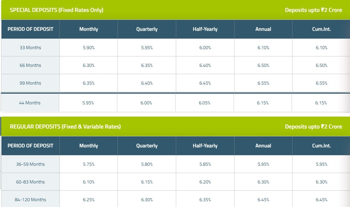 HDFC Green and Sustainable Deposits - Interest Rates on special deposits and regular deposits upto 2 Crores