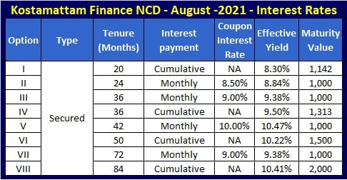 Kosamattam Finance NCD – August and September 2021 – Interest Rates, Coupon Rates and Yield