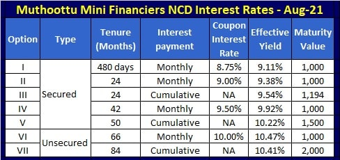Muthoottu Mini Financiers NCD – August 2021 - Interest rates, Coupon Rates, Yield