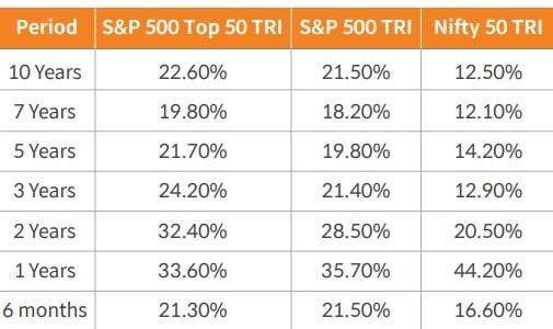 S&P 500 Vs S&P 500 Top 50 Vs Nifty50 Index Performance - 2011-2021