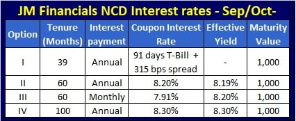 Check JM Financial Products NCD Interest Rates - Coupon Rates - Sep-Oct-2021