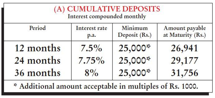 Hawkins Cookers FD Interest Rates 2021 - Cumulative Option