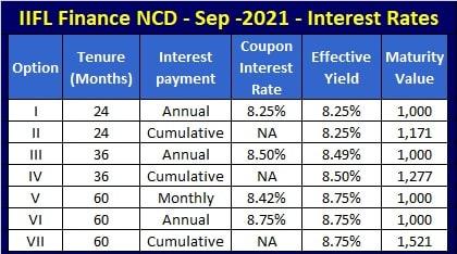 IIFL Finance NCD Interest Rates - Sep-Oct-2021 issue