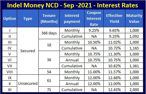 Indel Money NCD Interest Rates - Sep-Oct-2021 issue