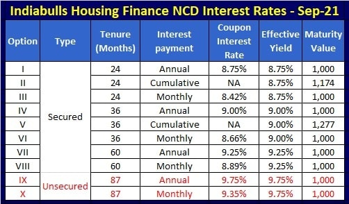 Indiabulls Housing Finance NCD Interest Rates - Sep-2021 issue