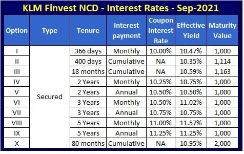 KLM Axiva Finvest NCD Interest Rates-Sep-Oct-2021
