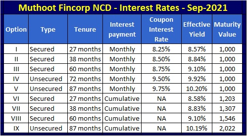 Muthoot Fincorp NCD Interest rates Sep-2021 issue