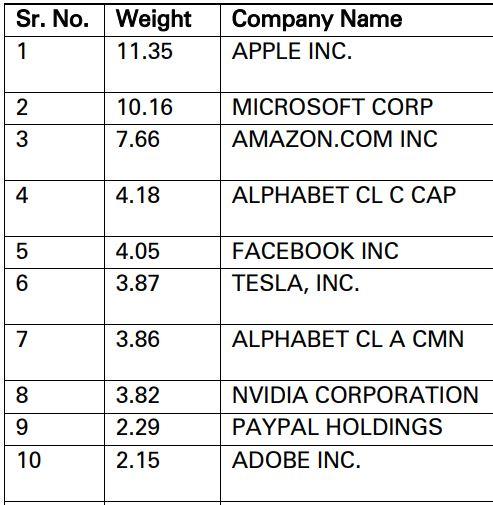 Top 10 Constituents of NASDAQ 100 Index