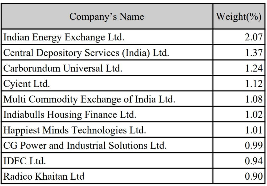 ICICI Prudential Smalcap Index Fund - Nifty smallcap 250 index composition