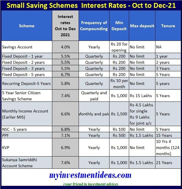 Post Office Small Saving Schemes Interest Rates for Oct-Nov-Dec-2021