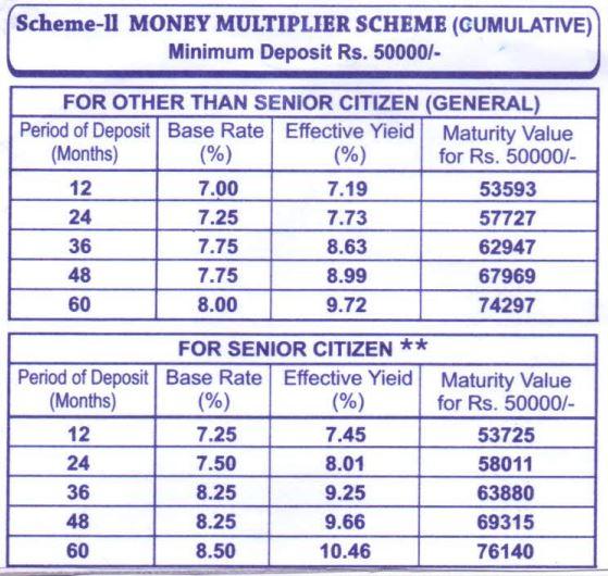 TDFC - Interest Rates - Scheme-II - 2021 - Regular and Senior Citizens - Money Multiplier Scheme-Cuulative